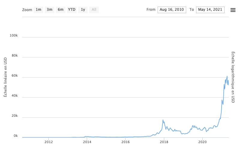 Graphique du cours du bitcoin