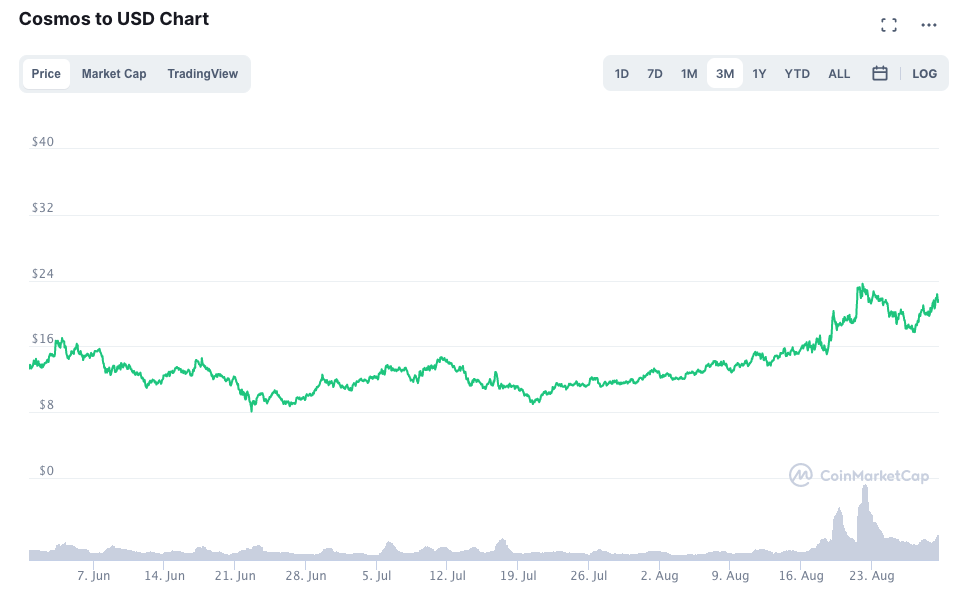 Cosmos to USD Chart