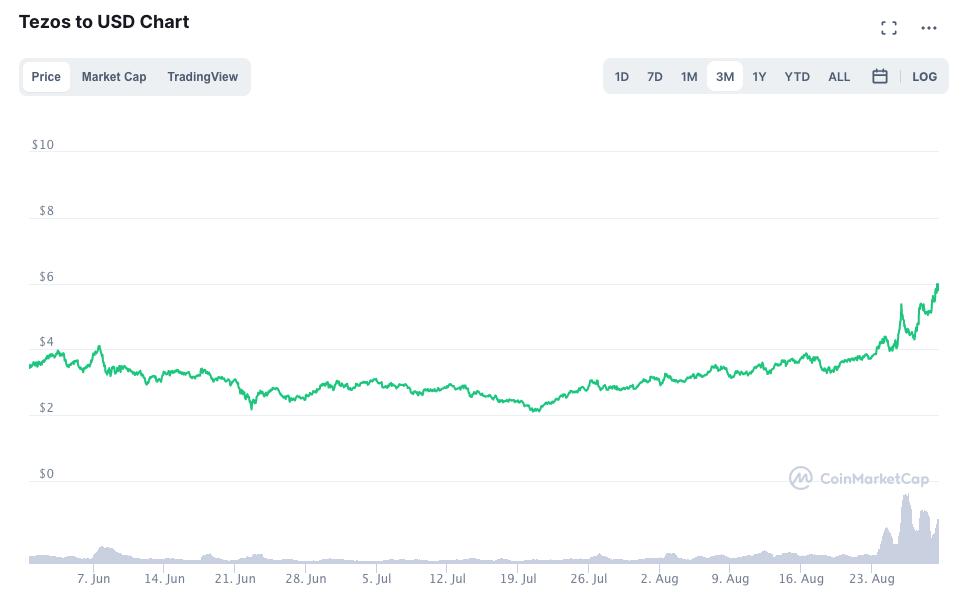 Tezos to USD Chart