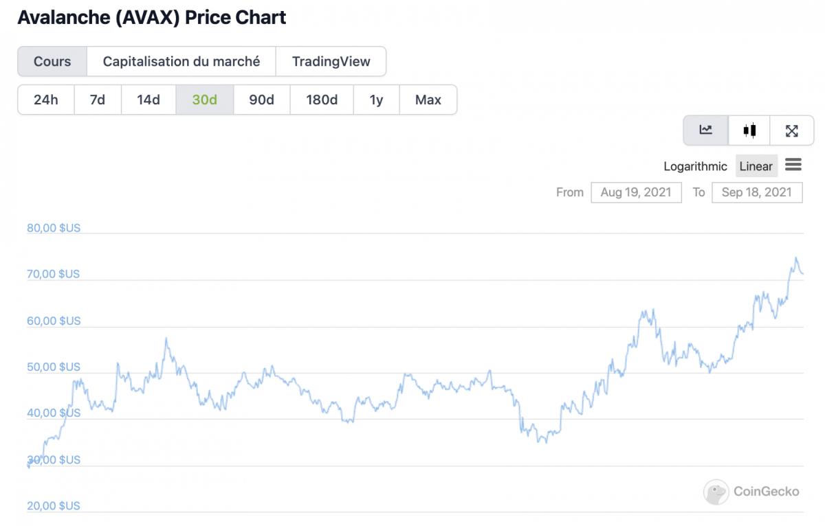 chart AVAX