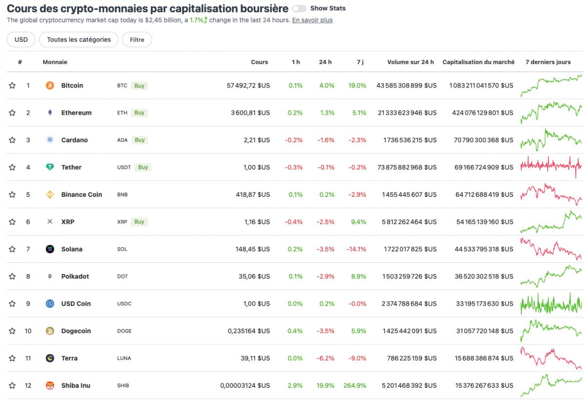 Cours des crypto-monnaies par capitalisation boursière