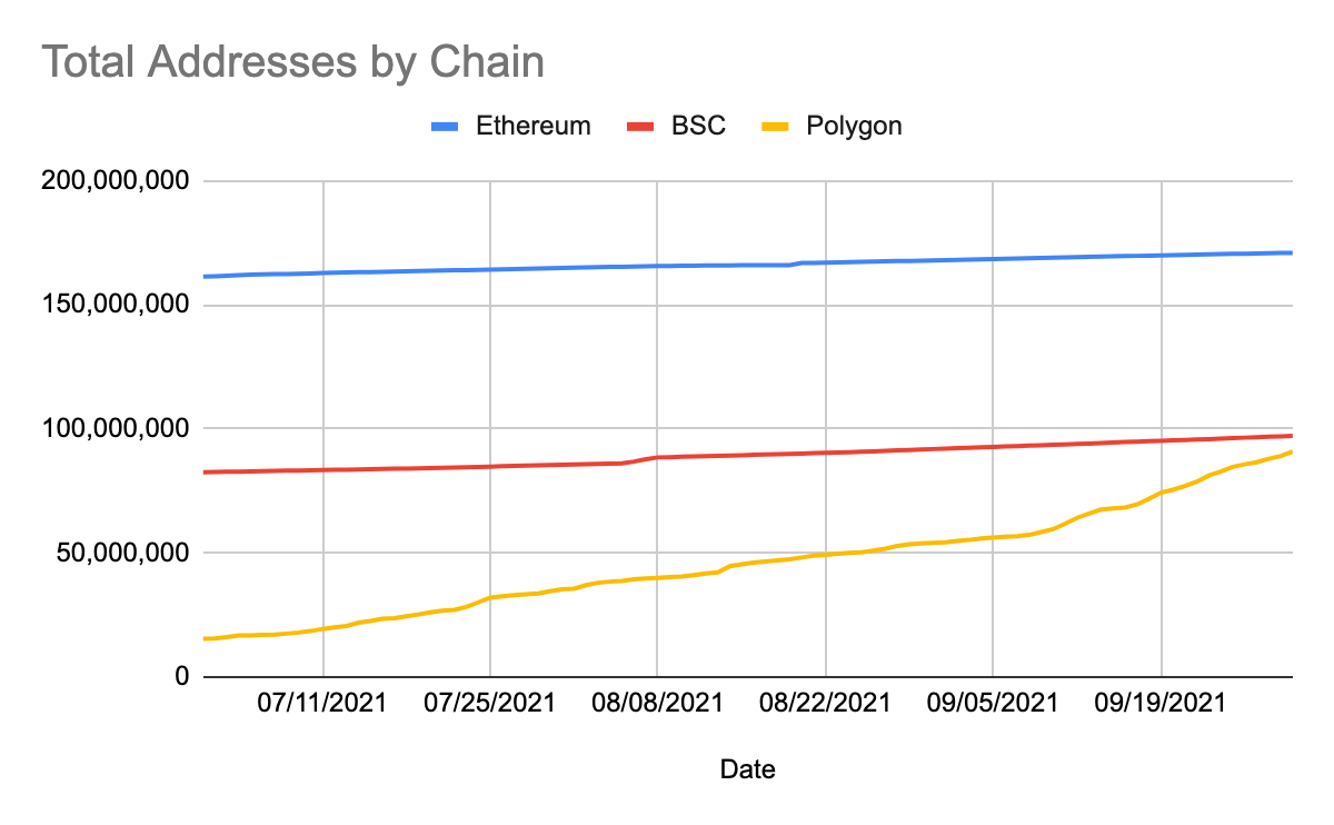 Total addresses by chain.